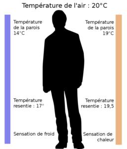 lhumidit de lair la zone de confort se situe entre 35 70 dhumidit dans lair en dessous de 20 lair nous semble trop sec car on ressent un